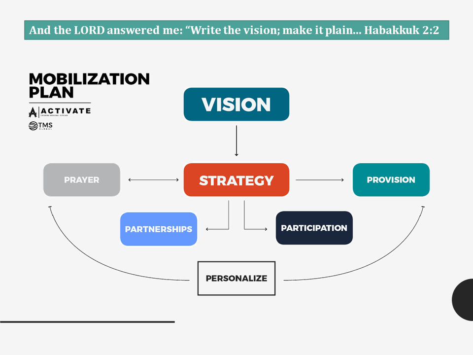Mission and Mobilization Vision Graphic
